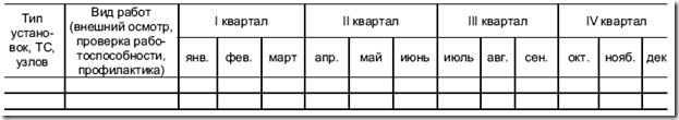 график проведения технического обслуживания и ремонта автоматических систем пожарной сигнализации